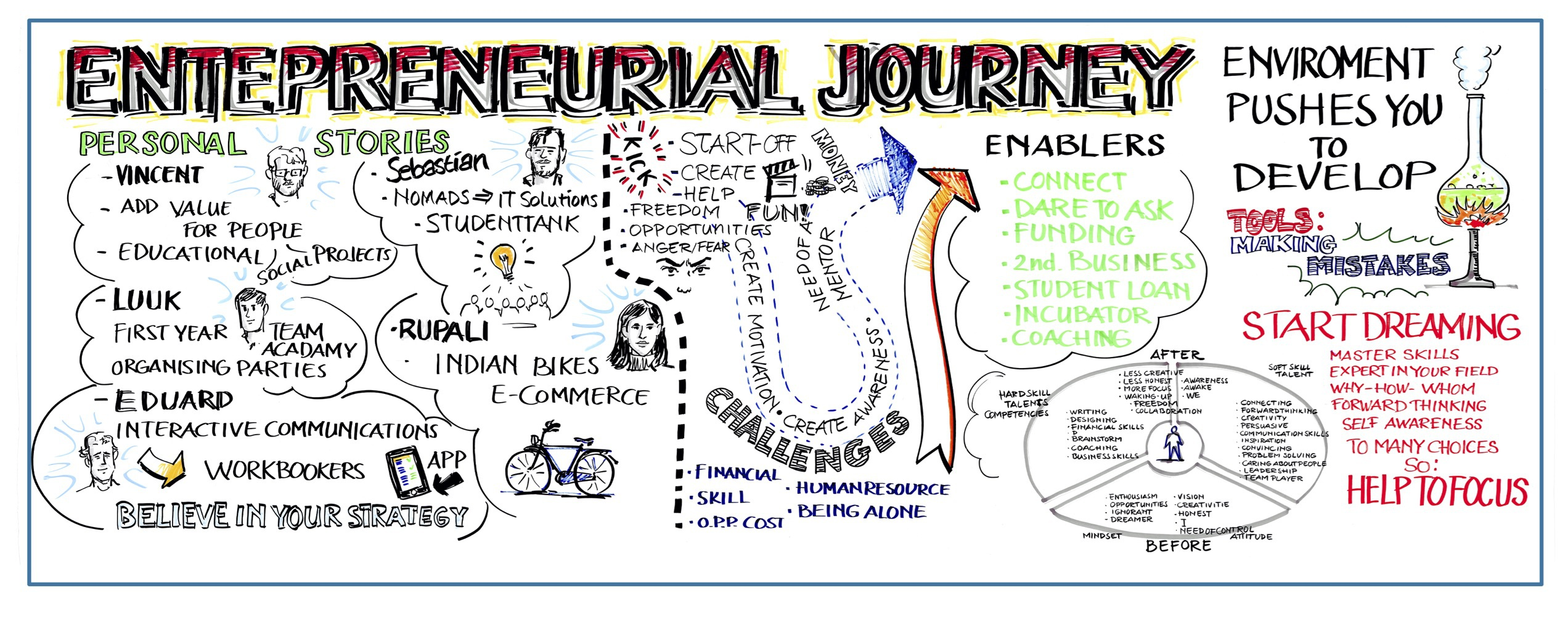 Understanding the entrepreneurial journey – first international meeting of the EYE Project